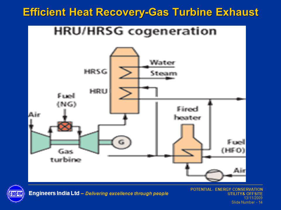 Efficient Heat Recovery-Gas Turbine Exhaust