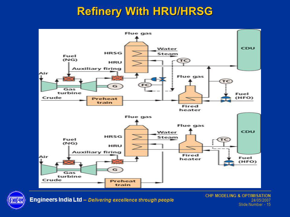 Refinery With HRU/HRSG