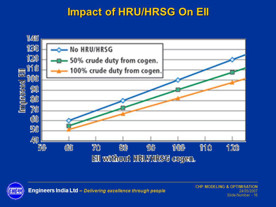 Impact of HRU/HRSG On EII