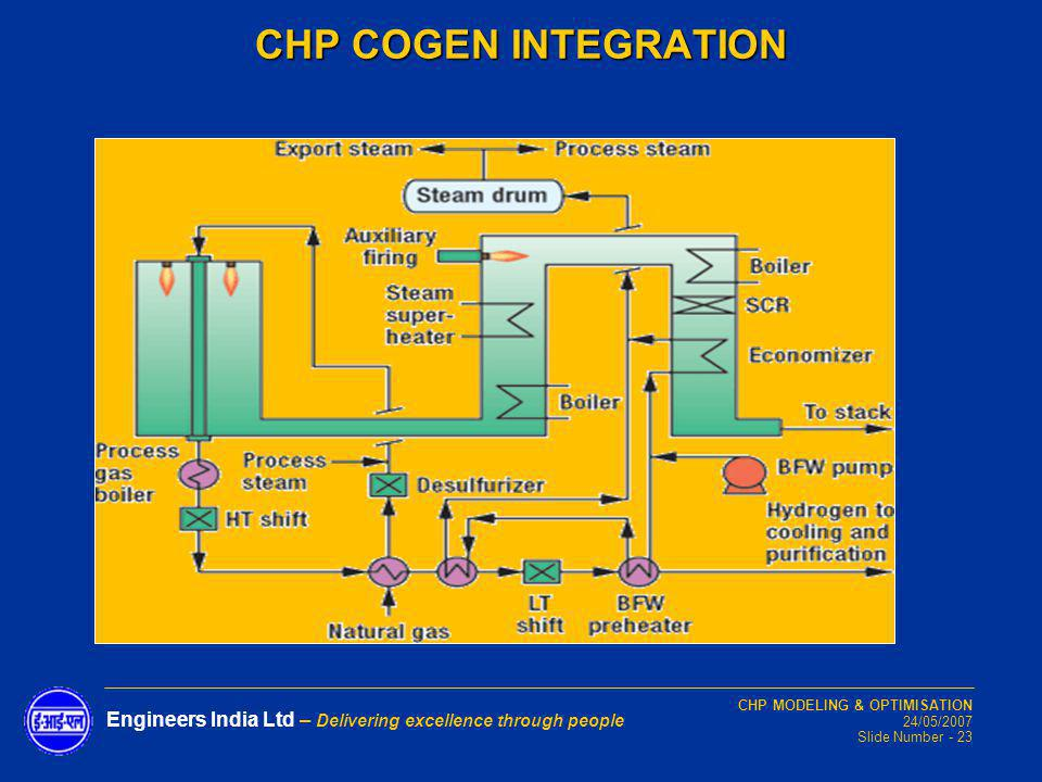 CHP COGEN INTEGRATION