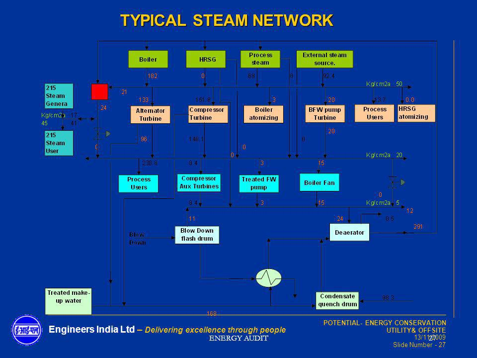 TYPICAL STEAM NETWORK ENERGY AUDIT