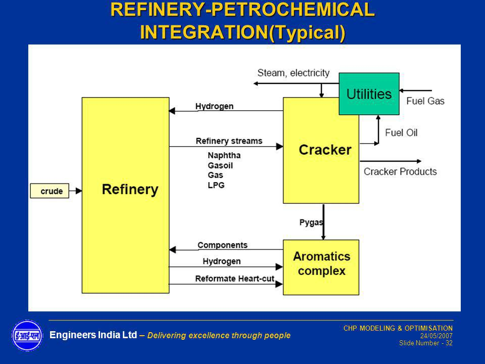 REFINERY-PETROCHEMICAL INTEGRATION(Typical)