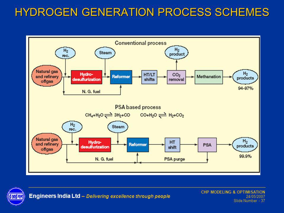 HYDROGEN GENERATION PROCESS SCHEMES