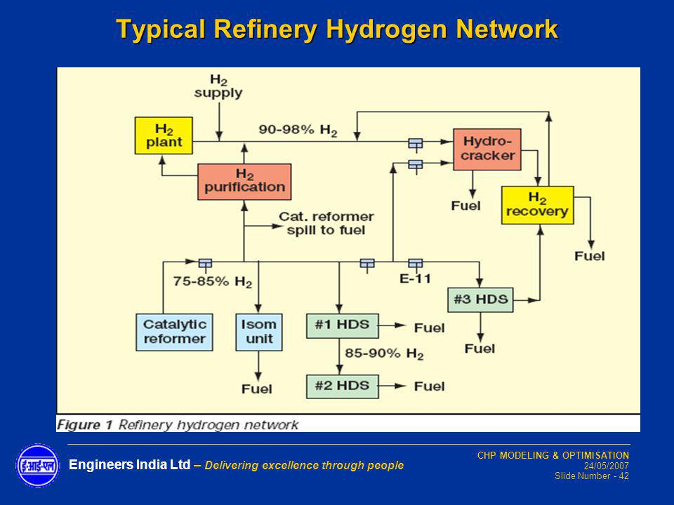 Typical Refinery Hydrogen Network