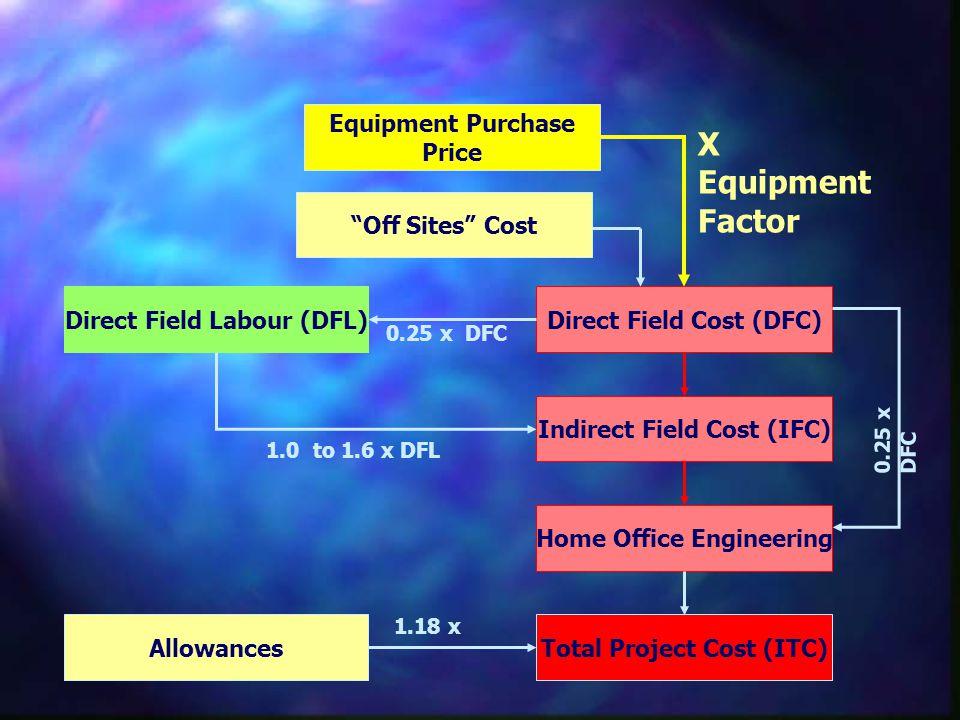 X Equipment Factor Direct Field Cost (DFC) Direct Field Labour (DFL)