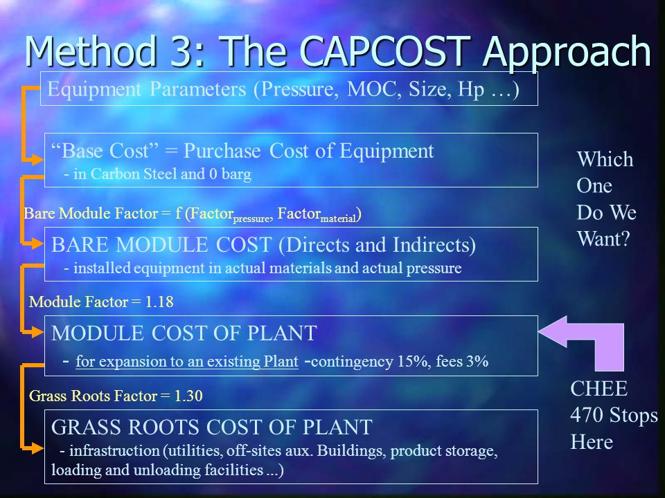 Method 3: The CAPCOST Approach