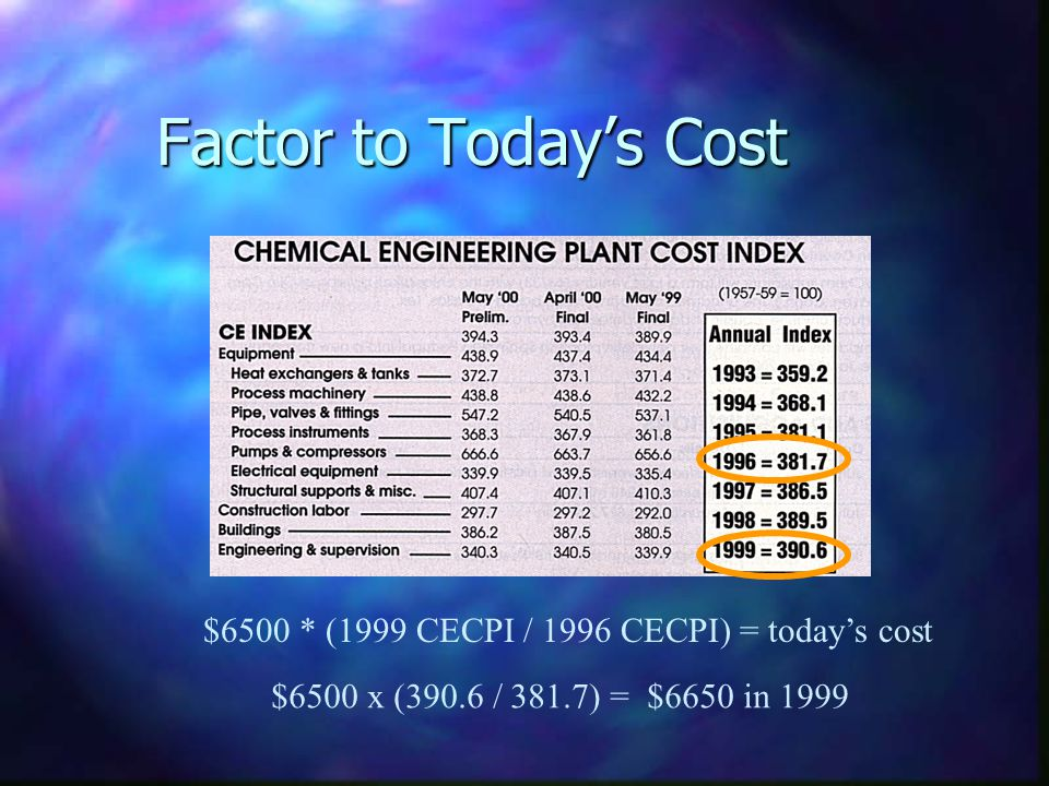 Factor to Today's Cost $6500 * (1999 CECPI / 1996 CECPI) = today's cost.