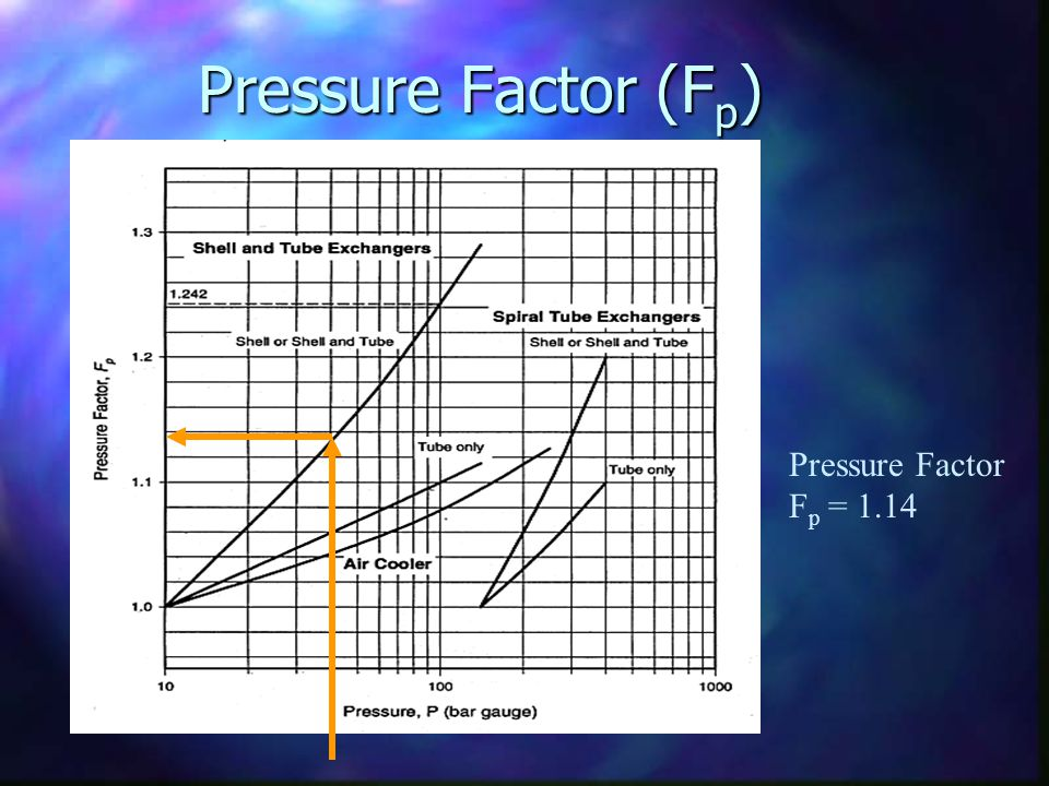 Pressure Factor (Fp) Pressure Factor Fp = 1.14