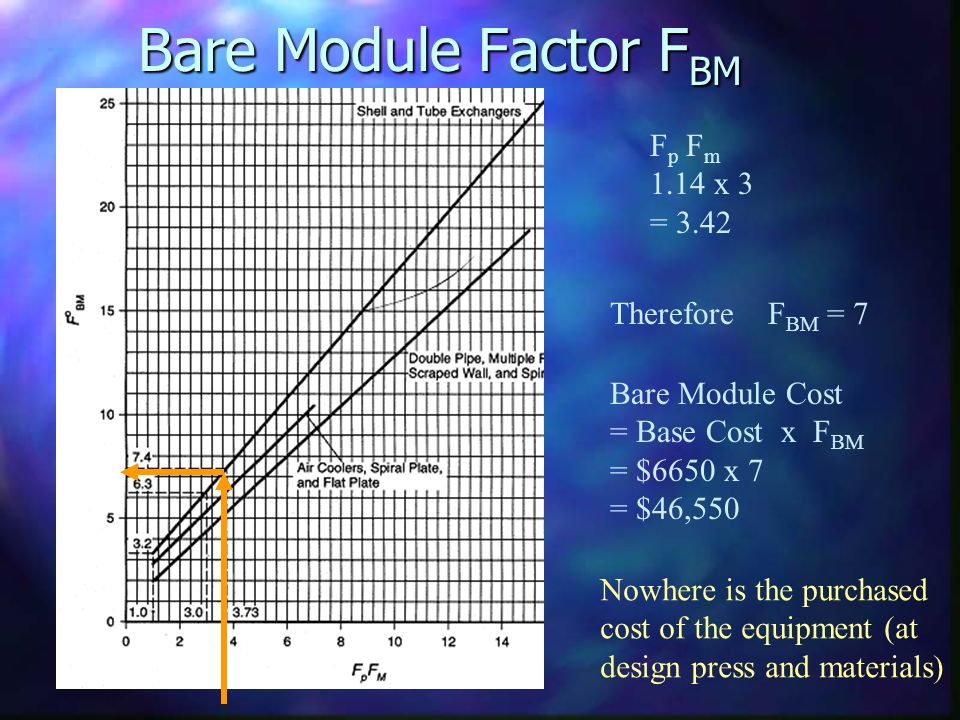 Bare Module Factor FBM Fp Fm 1.14 x 3 = 3.42 Therefore FBM = 7
