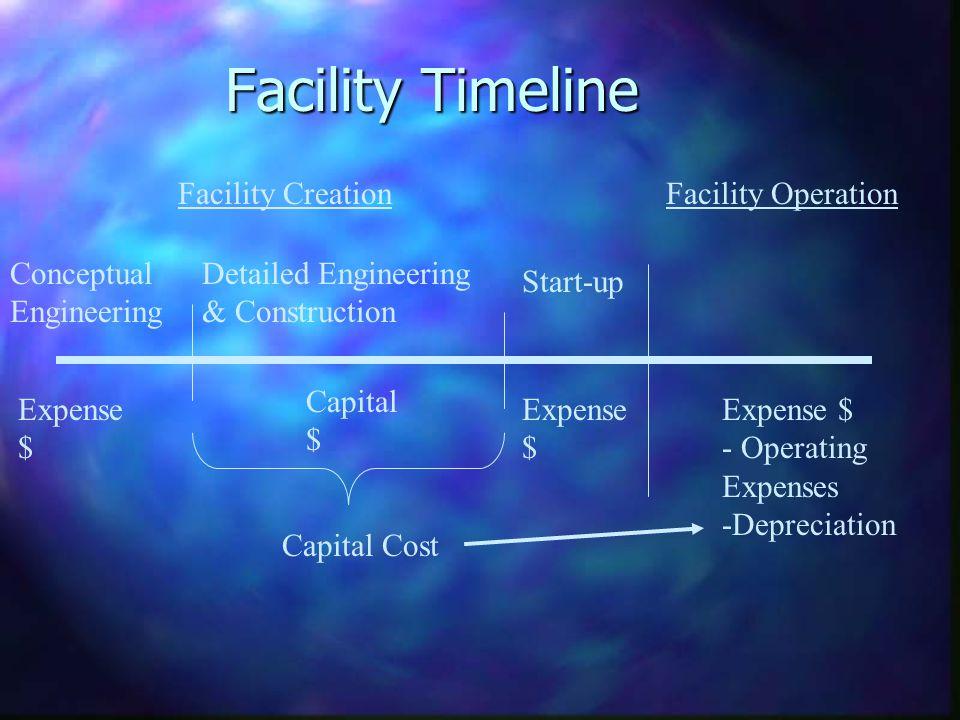 Facility Timeline Facility Creation Facility Operation Conceptual