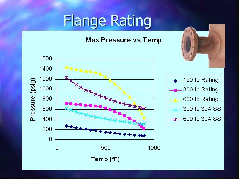 Flange Rating