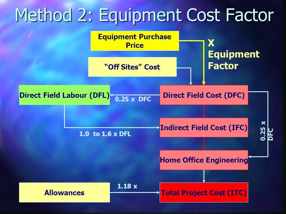 Method 2: Equipment Cost Factor