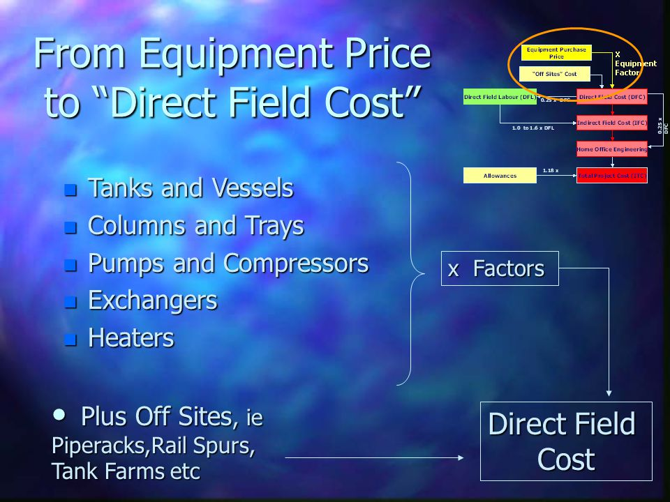 From Equipment Price to Direct Field Cost