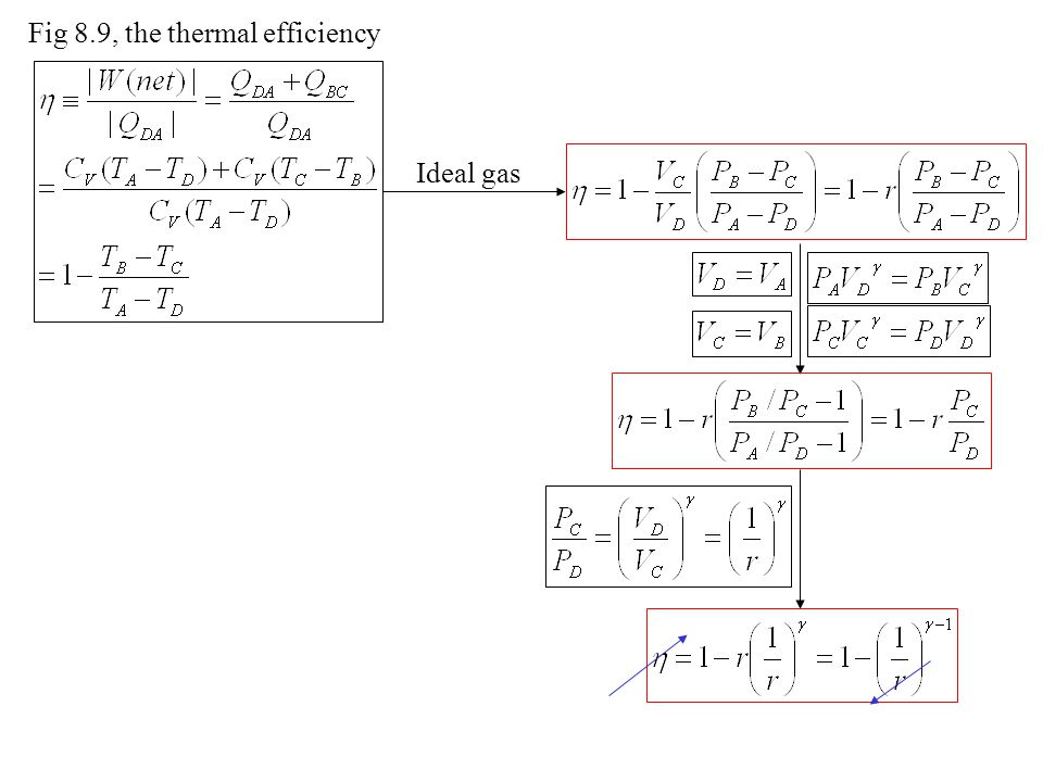 Fig 8.9, the thermal efficiency