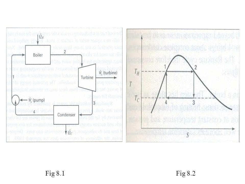 Fig 8.1 Fig 8.2