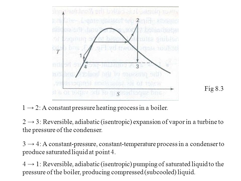 Fig 8.3 1 → 2: A constant pressure heating process in a boiler.