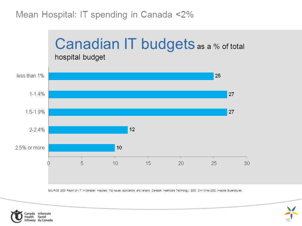 Mean Hospital: IT spending in Canada <2%