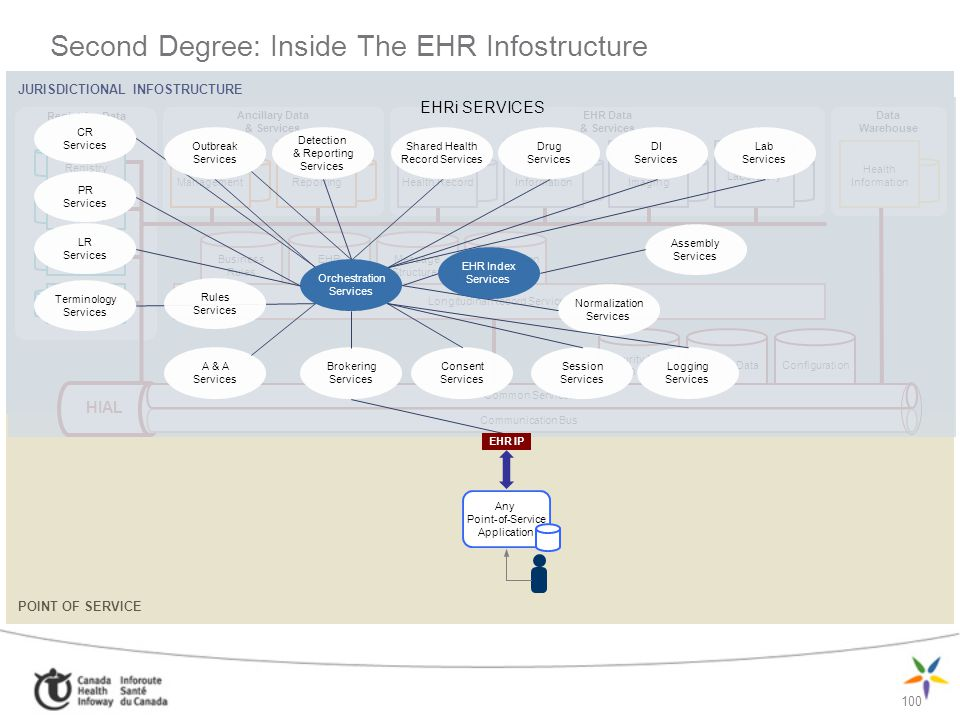 Second Degree: Inside The EHR Infostructure