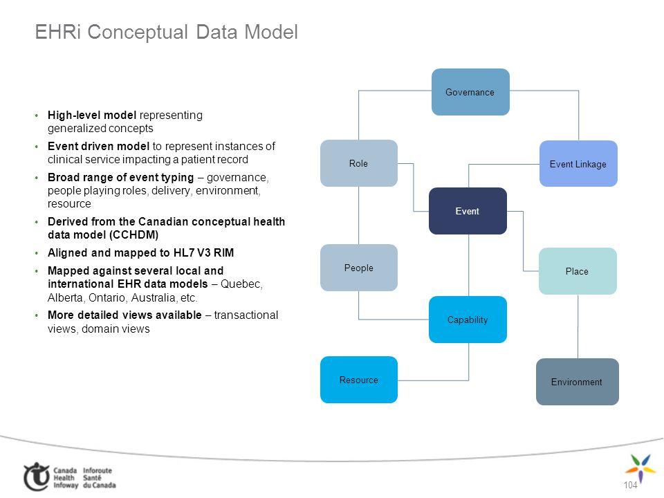 EHRi Conceptual Data Model