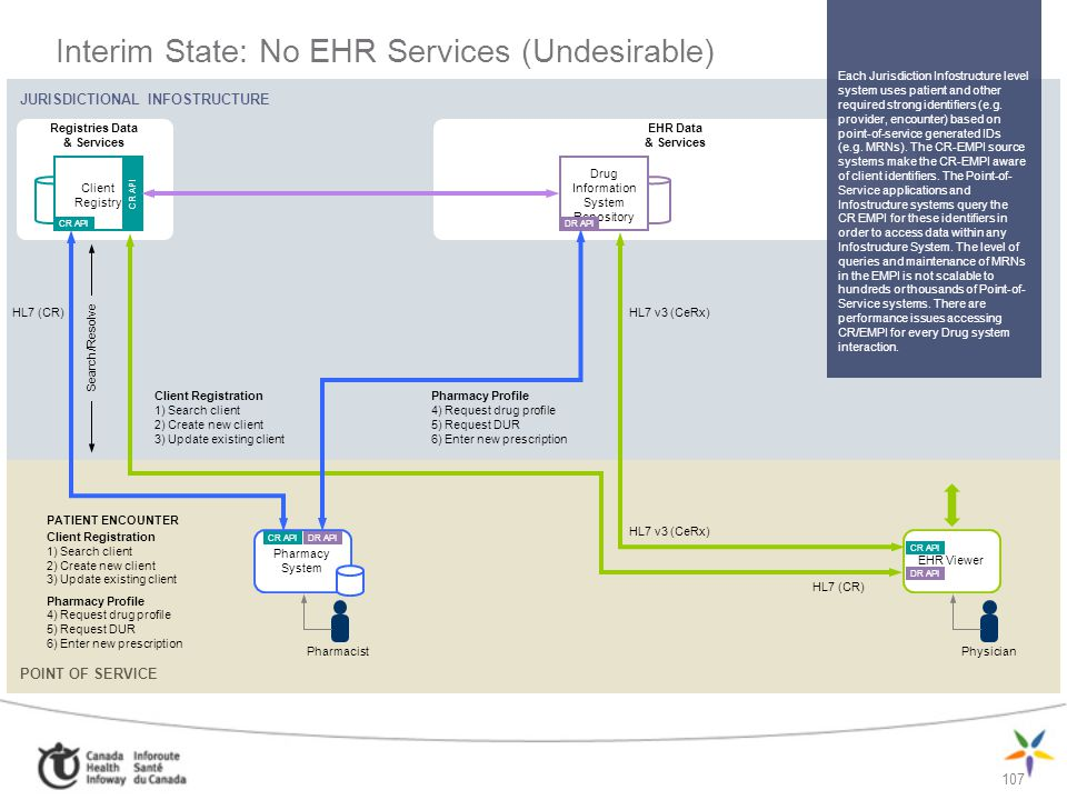 Interim State: No EHR Services (Undesirable)
