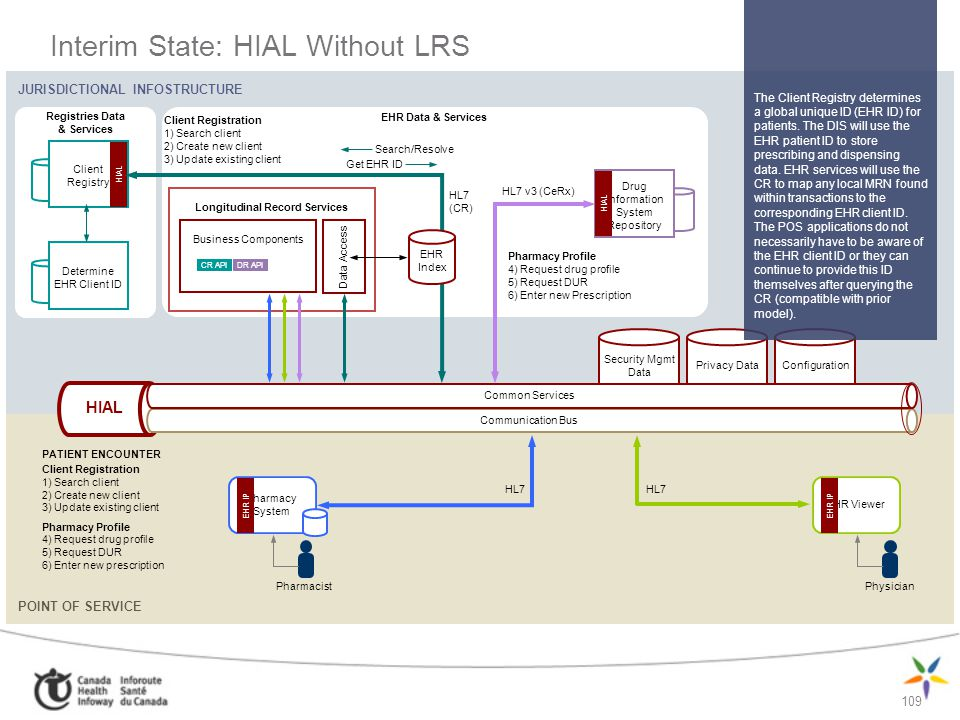 Interim State: HIAL Without LRS