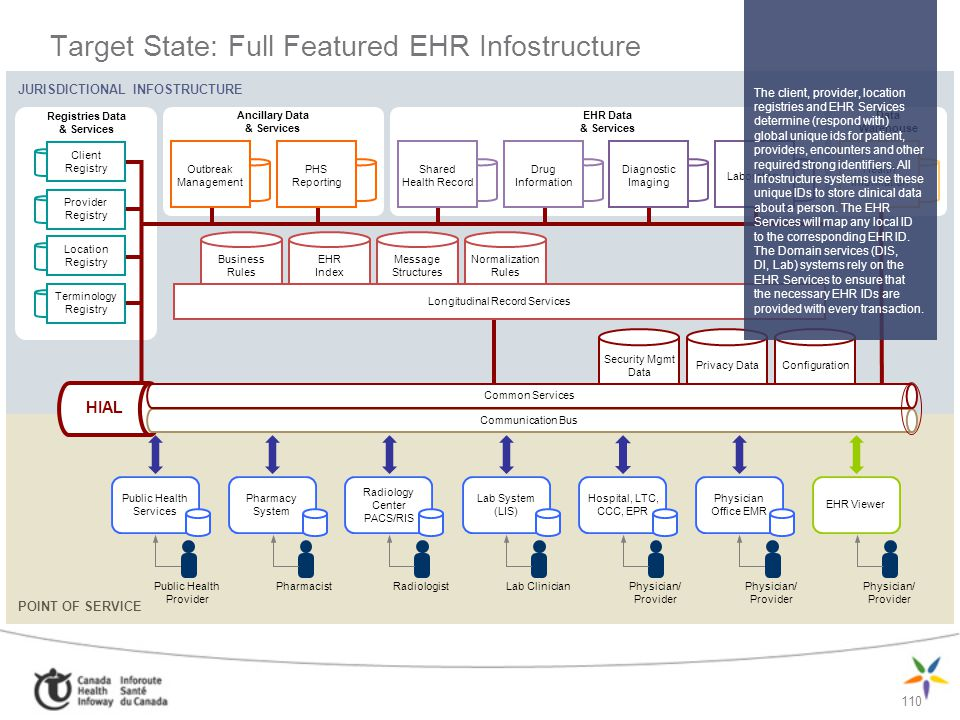 Target State: Full Featured EHR Infostructure