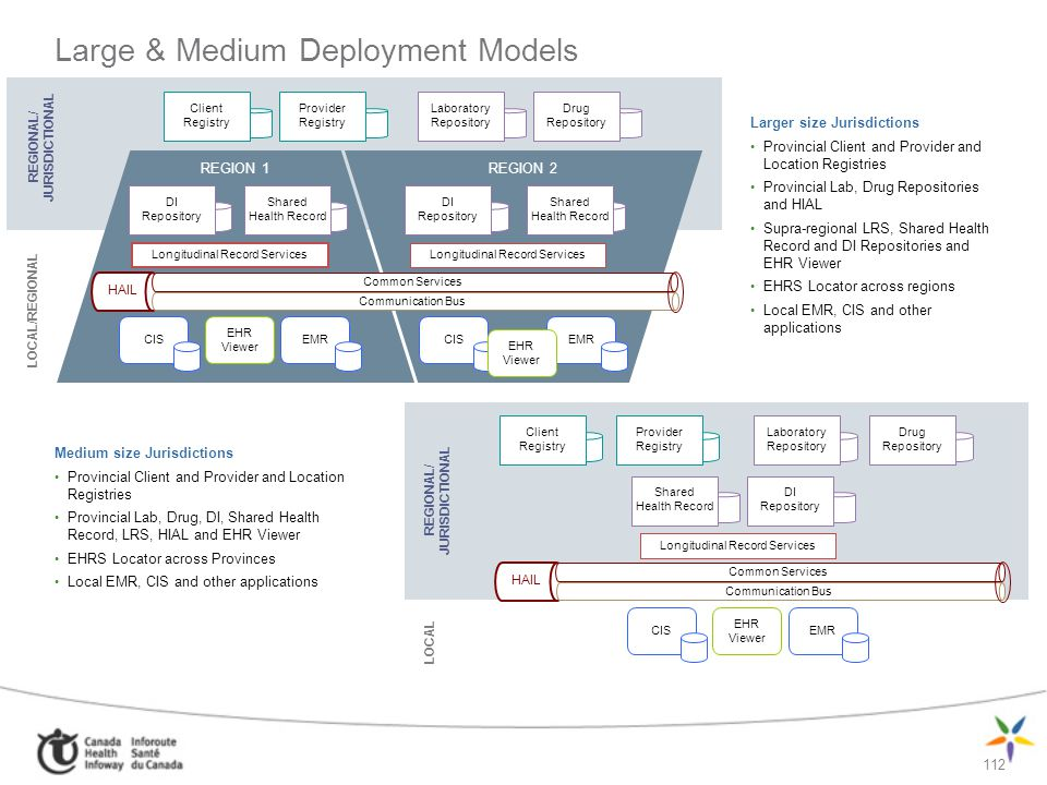 Large & Medium Deployment Models