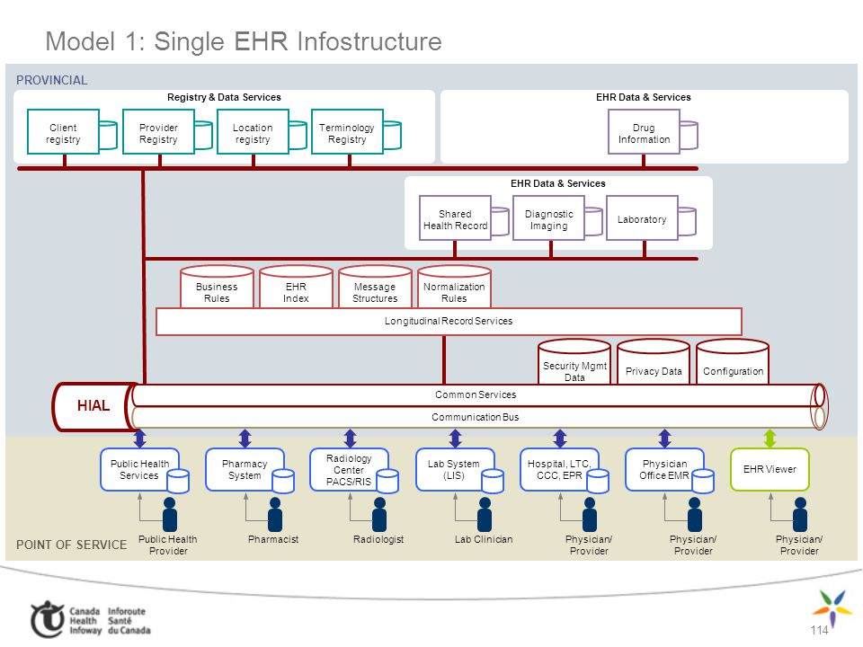 Model 1: Single EHR Infostructure