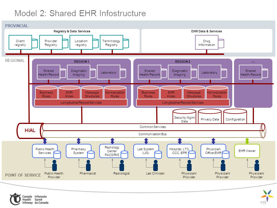 Model 2: Shared EHR Infostructure