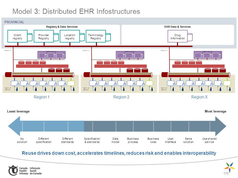 Model 3: Distributed EHR Infostructures