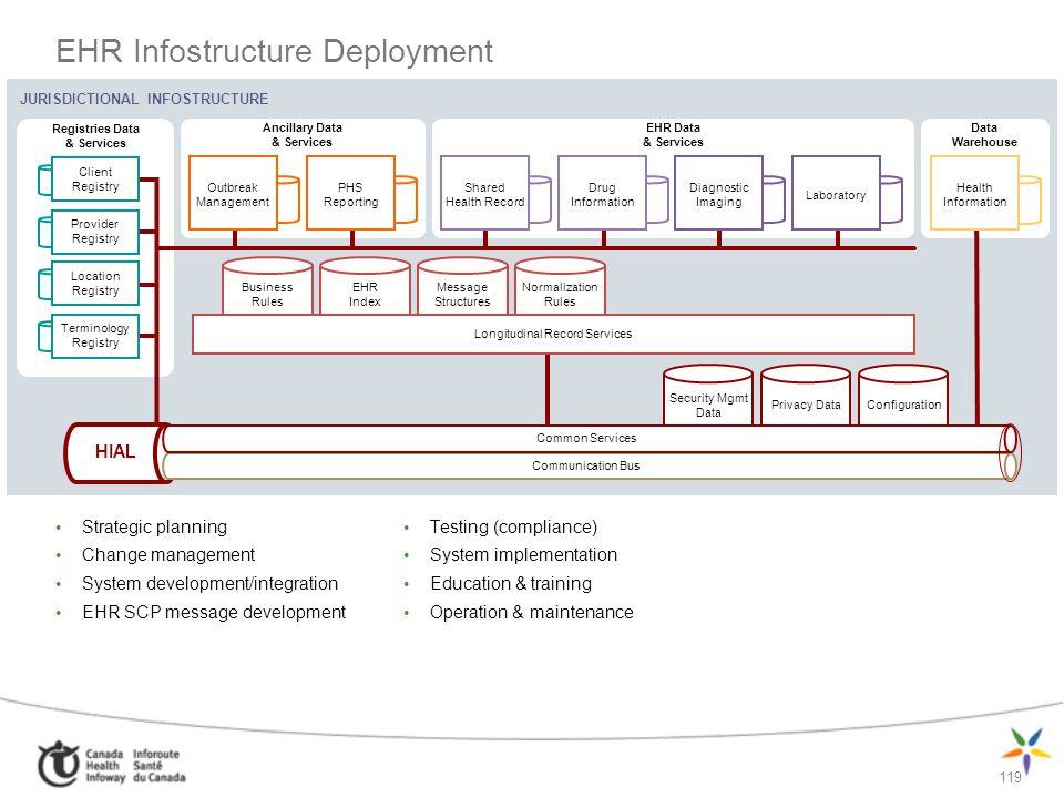 EHR Infostructure Deployment