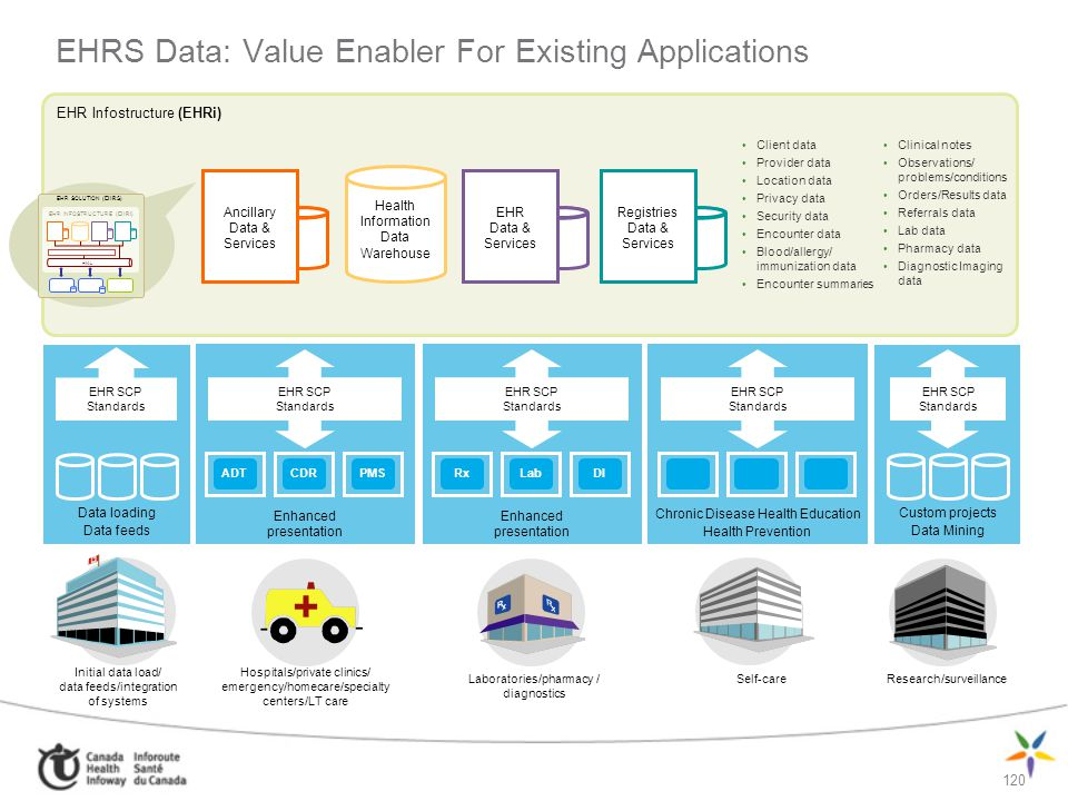 EHRS Data: Value Enabler For Existing Applications