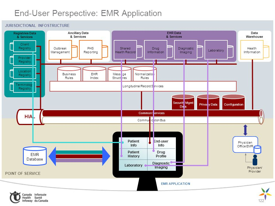 End-User Perspective: EMR Application