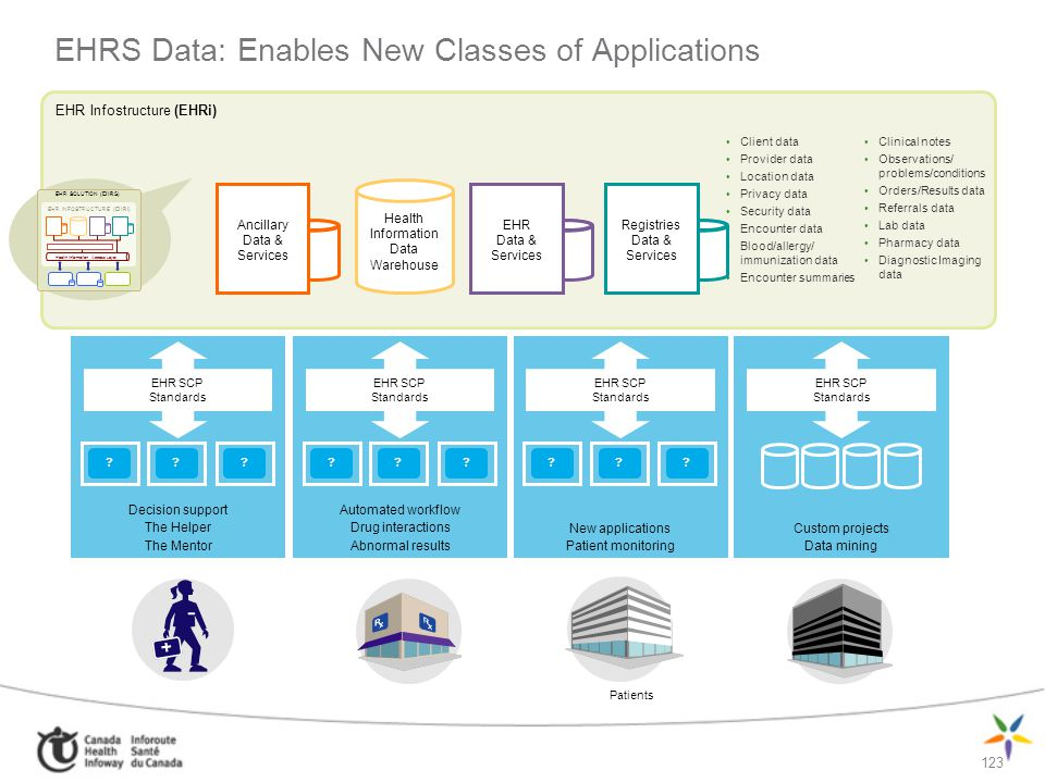EHRS Data: Enables New Classes of Applications