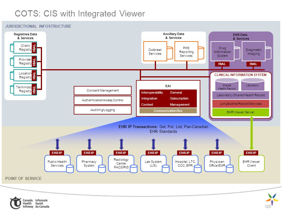 COTS: CIS with Integrated Viewer