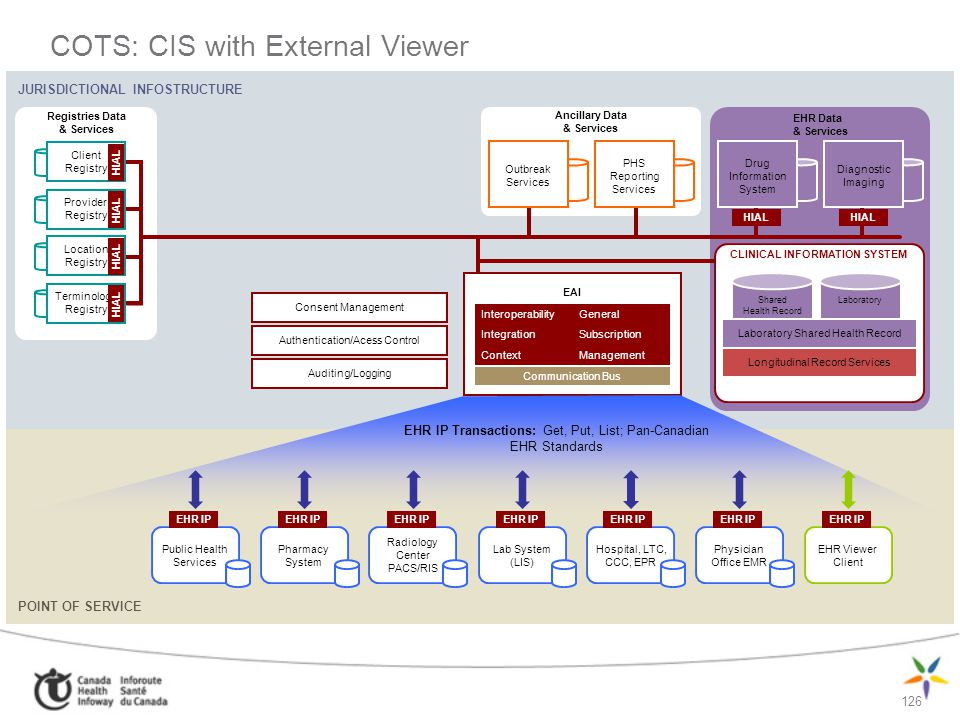 COTS: CIS with External Viewer