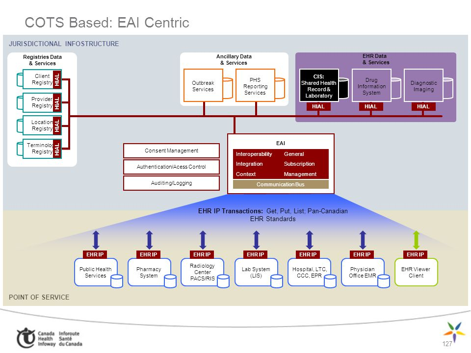 COTS Based: EAI Centric