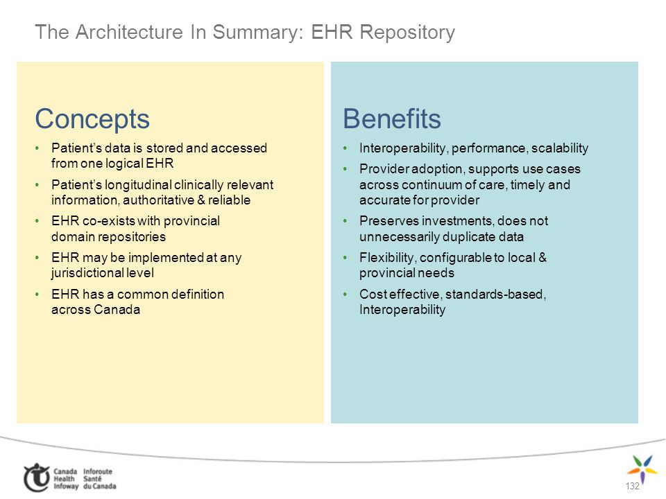 The Architecture In Summary: EHR Repository
