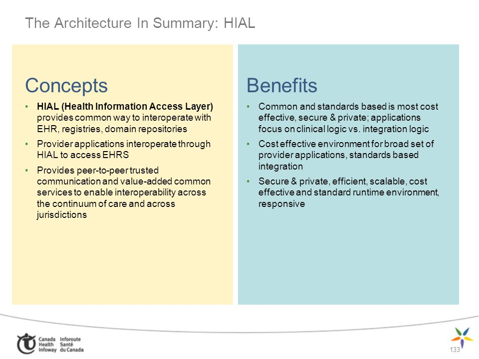 The Architecture In Summary: HIAL
