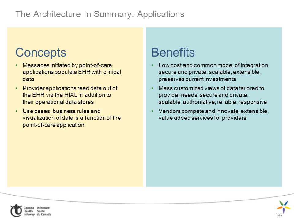 The Architecture In Summary: Applications