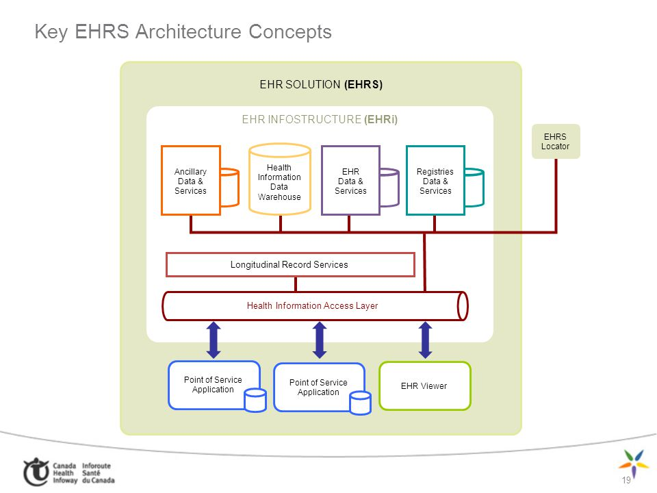 Key EHRS Architecture Concepts