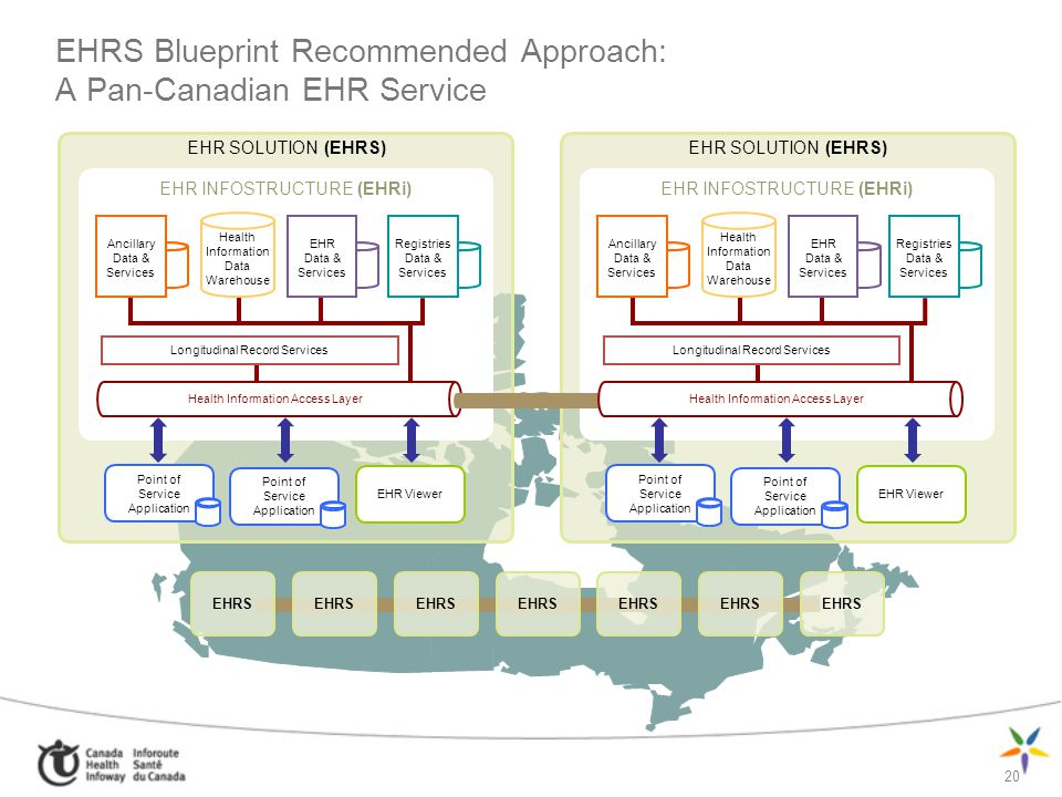 EHRS Blueprint Recommended Approach: A Pan-Canadian EHR Service