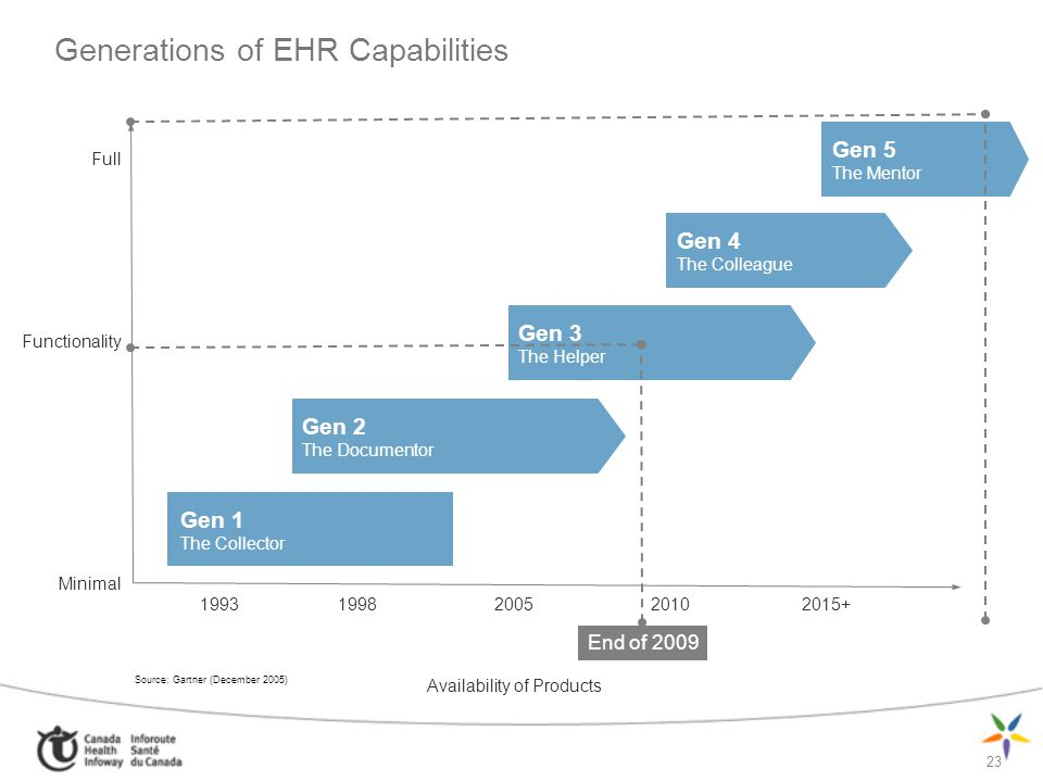 Generations of EHR Capabilities