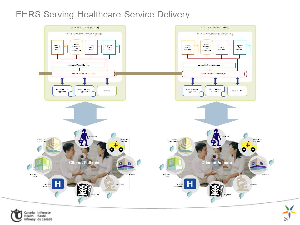 EHRS Serving Healthcare Service Delivery