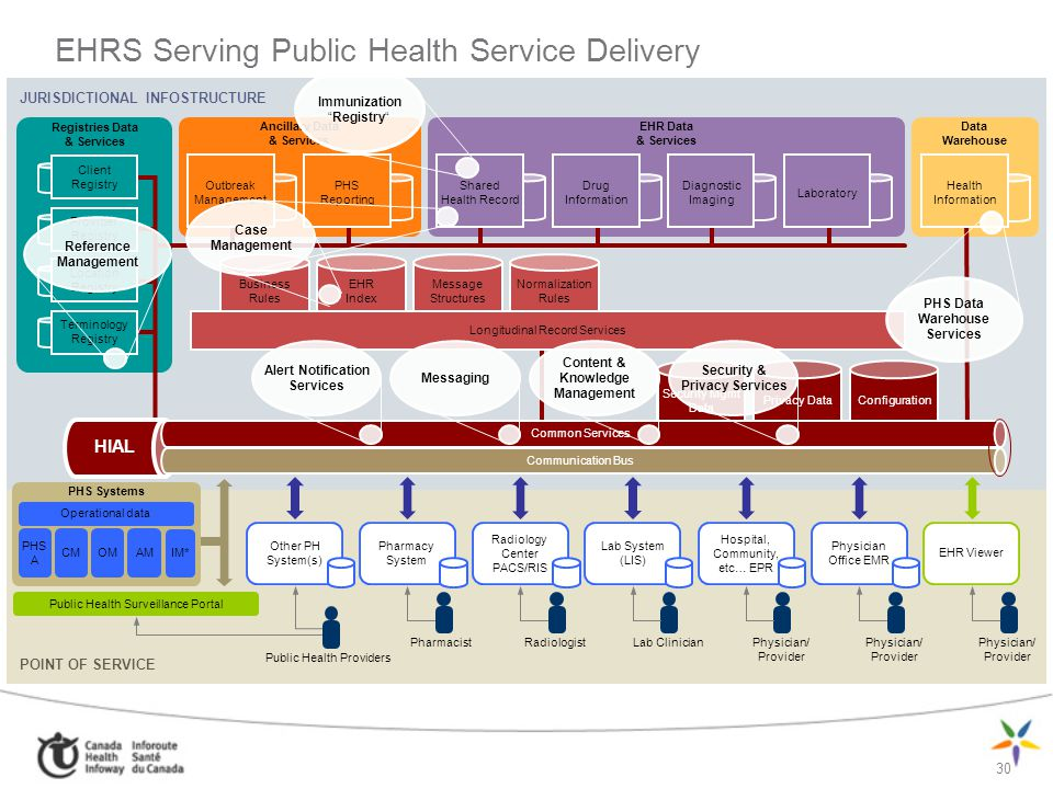 EHRS Serving Public Health Service Delivery