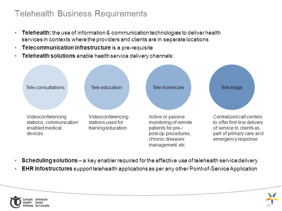 Telehealth Business Requirements