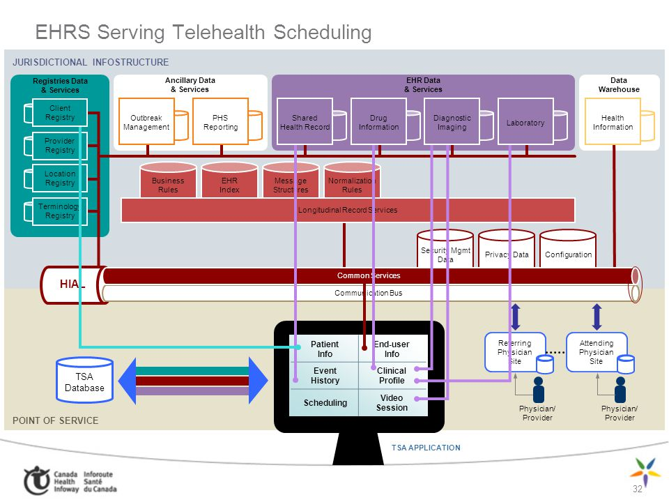EHRS Serving Telehealth Scheduling