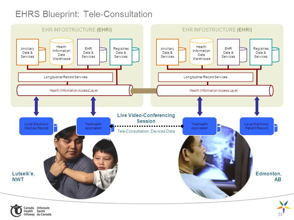 EHRS Blueprint: Tele-Consultation