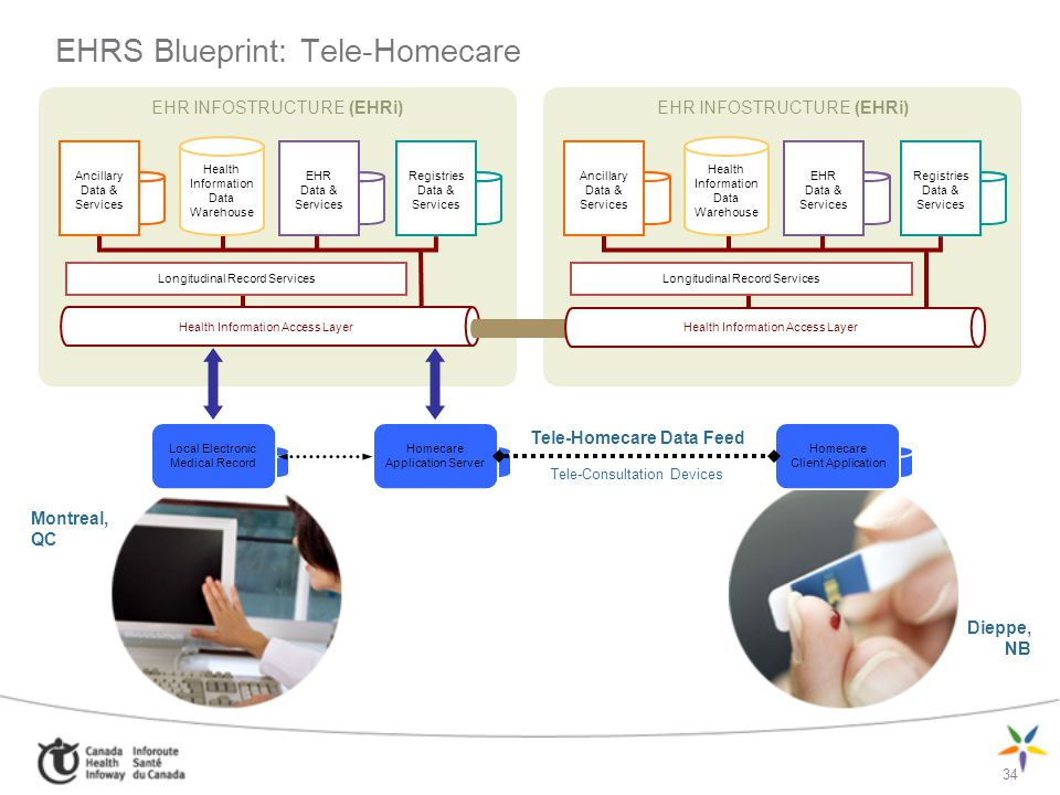 EHRS Blueprint: Tele-Homecare