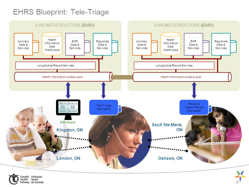 EHRS Blueprint: Tele-Triage